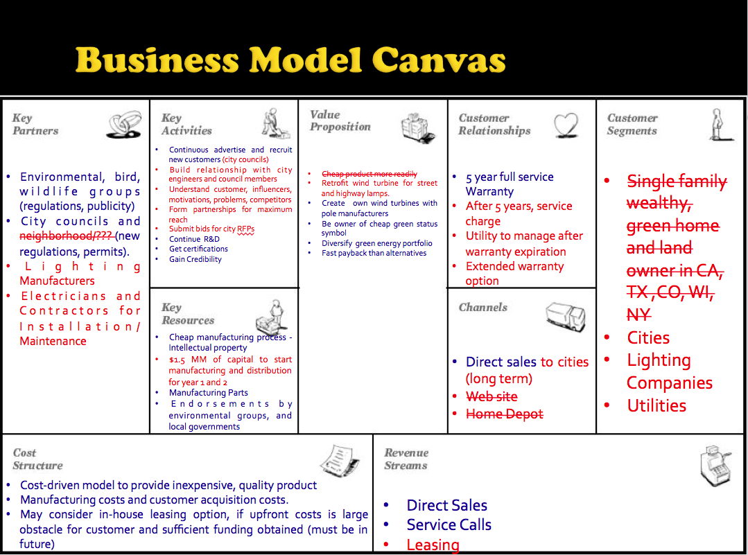 Business Model Canvas Siti Mugi Rahayu