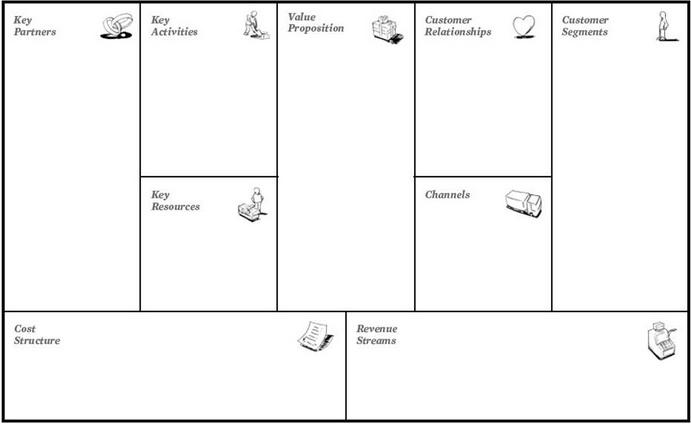Business Model Canvas Untuk Membuat Proposal Usaha Guraruguraru