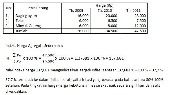 Pembahasan Soal Indeks Harga dan Inflasi   Siti Mugi Rahayu